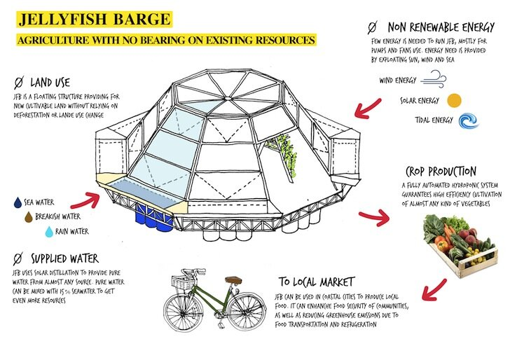 Jellyfish Barge - Studiomobile - Floating Greenhouse - Graphic - Humble Homes